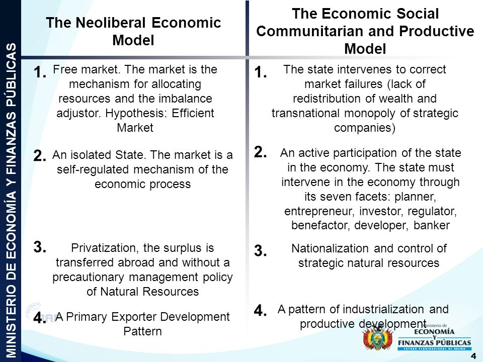 Free market. The market is the mechanism for allocating resources and the imbalance adjustor. Hypothesis: Efficient Market The state intervenes to cor