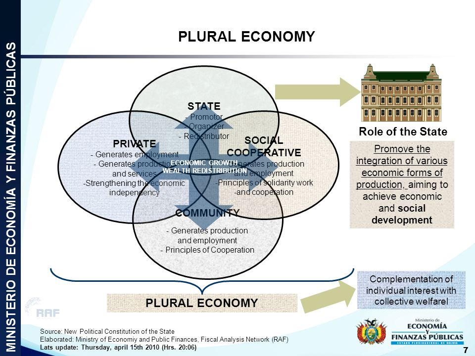 Elaborated: Ministry of Economy and Public Finances, Fiscal Analysis Network (RAF) Lats update: Tuesday, april 13 2010 (Hrs.