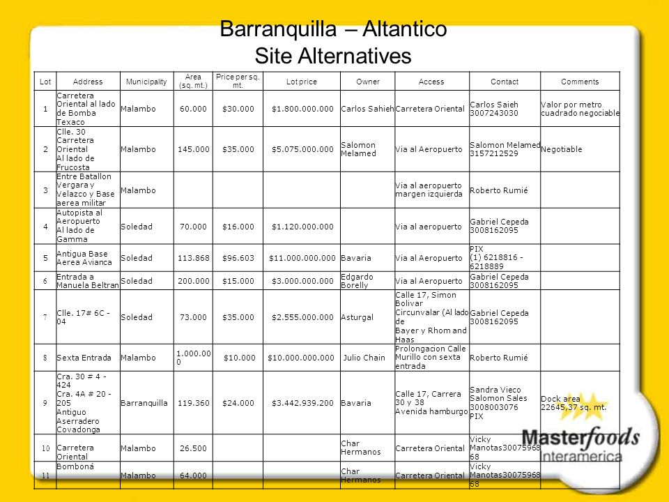 Barranquilla – Altantico Site Alternatives LotAddressMunicipality Area (sq.