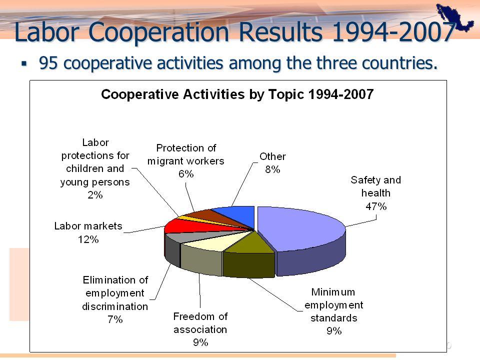 El Acuerdo de Cooperación Laboral de América del Norte: Perspectiva de México 10 Labor Cooperation Results 1994-2007 95 cooperative activities among t