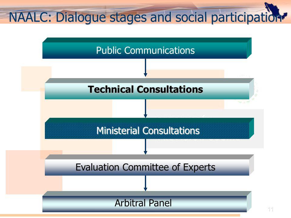 El Acuerdo de Cooperación Laboral de América del Norte: Perspectiva de México 11 NAALC: Dialogue stages and social participation Public Communications
