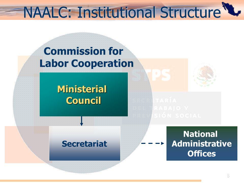 El Acuerdo de Cooperación Laboral de América del Norte: Perspectiva de México 8 NAALC: Institutional Structure Commission for Labor Cooperation MinisterialCouncil Secretariat National Administrative Offices