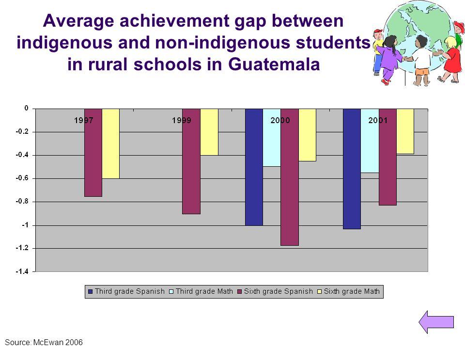 Average achievement gap between indigenous and non-indigenous students in rural schools in Guatemala Source: McEwan 2006