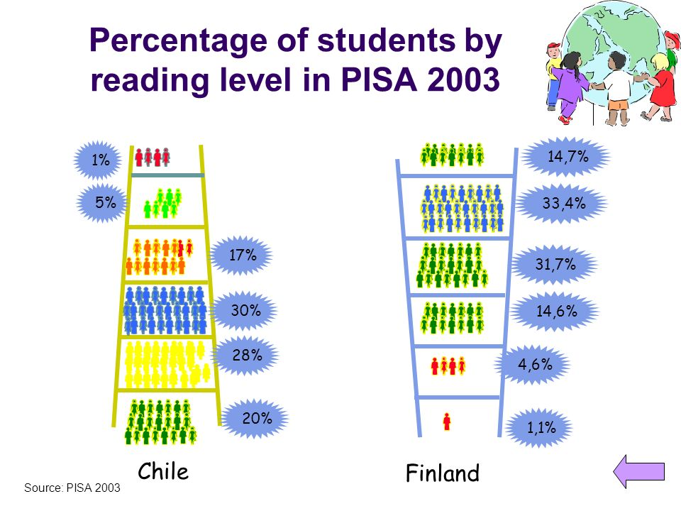Percentage of students by reading level in PISA 2003 30% 28% 20% 17% 5% 1% Chile 4,6% 1,1% 31,7% Finland 14,6% 33,4% 14,7% Source: PISA 2003
