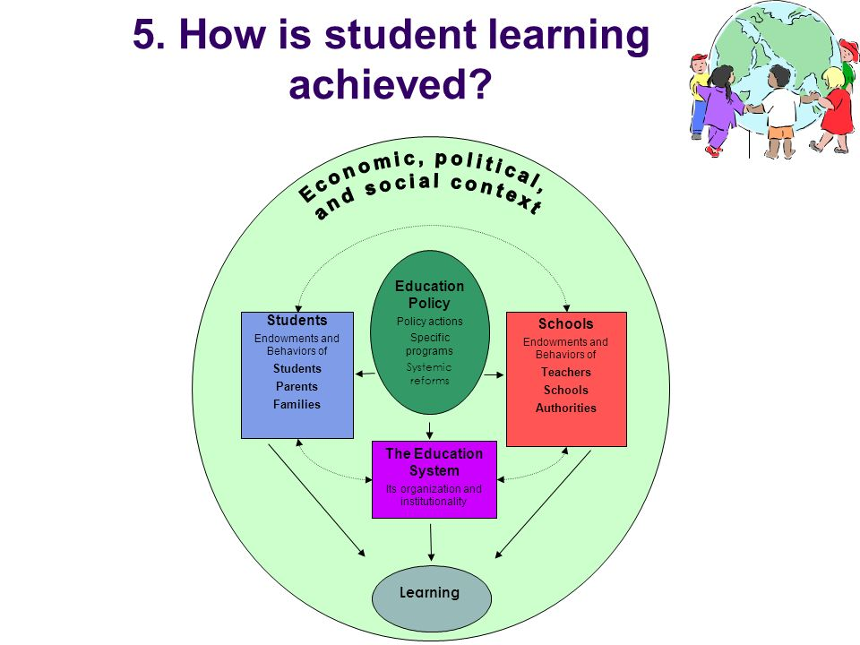 5. How is student learning achieved? Schools Endowments and Behaviors of Teachers Schools Authorities Students Endowments and Behaviors of Students Pa