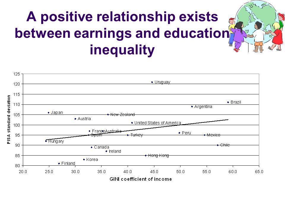 A positive relationship exists between earnings and education inequality