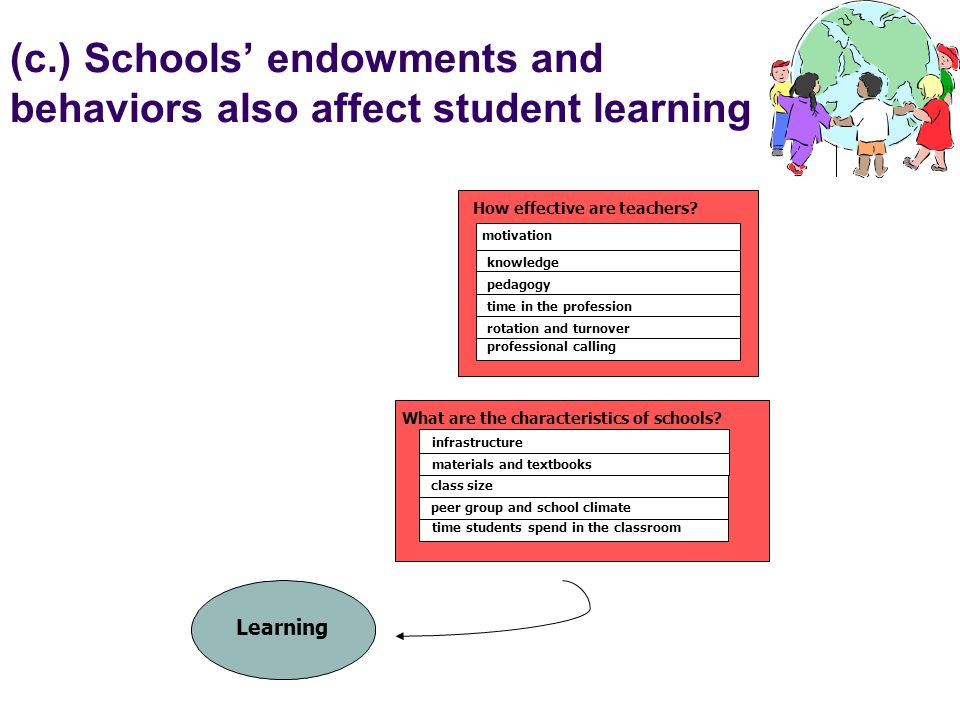 (c.) Schools endowments and behaviors also affect student learning Learning What are the characteristics of schools? time students spend in the classr