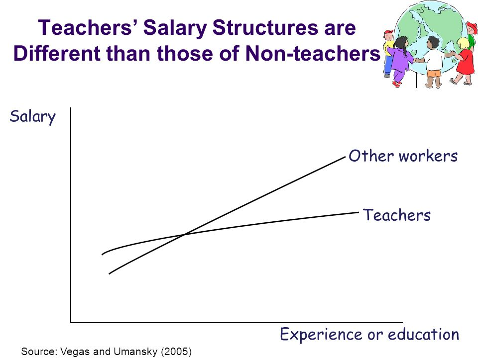 Teachers Salary Structures are Different than those of Non-teachers Experience or education Salary Teachers Other workers Source: Vegas and Umansky (2