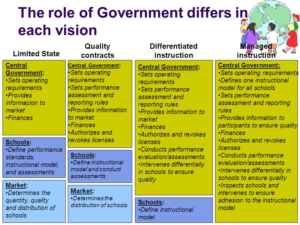 The role of Government differs in each vision Limited State Central Government: Sets operating requirements Provides informacion to market Finances Sc