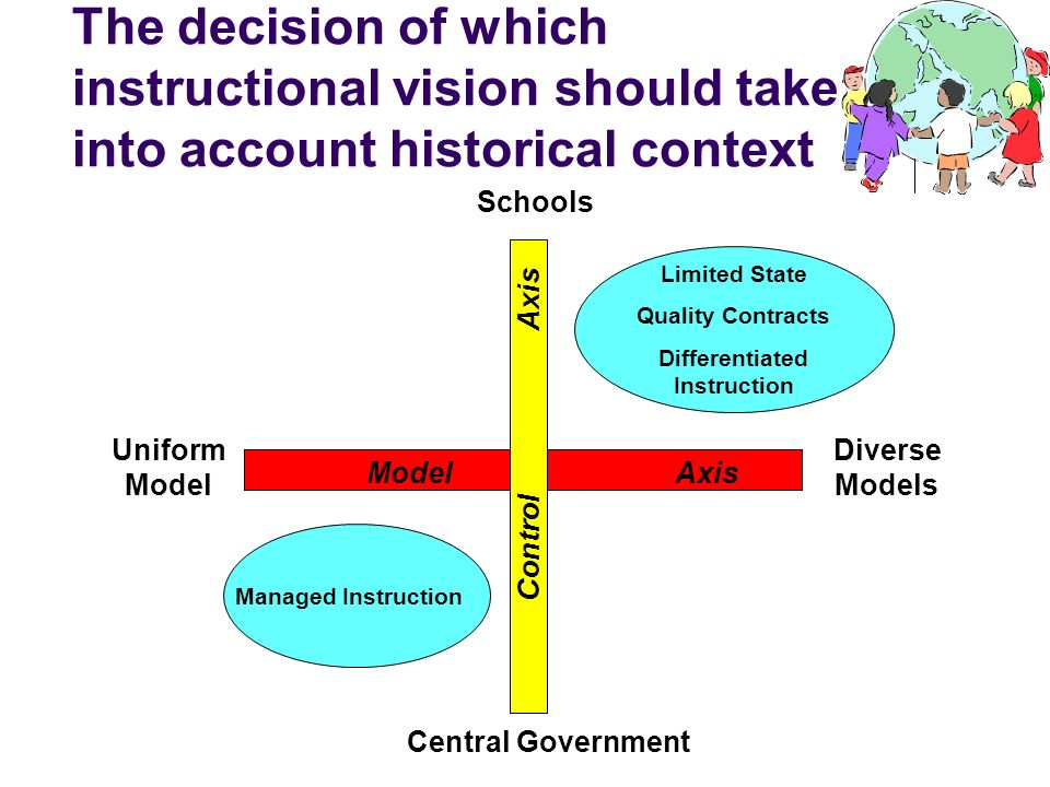 The decision of which instructional vision should take into account historical context Central Government Schools Model Axis Control Axis Uniform Mode