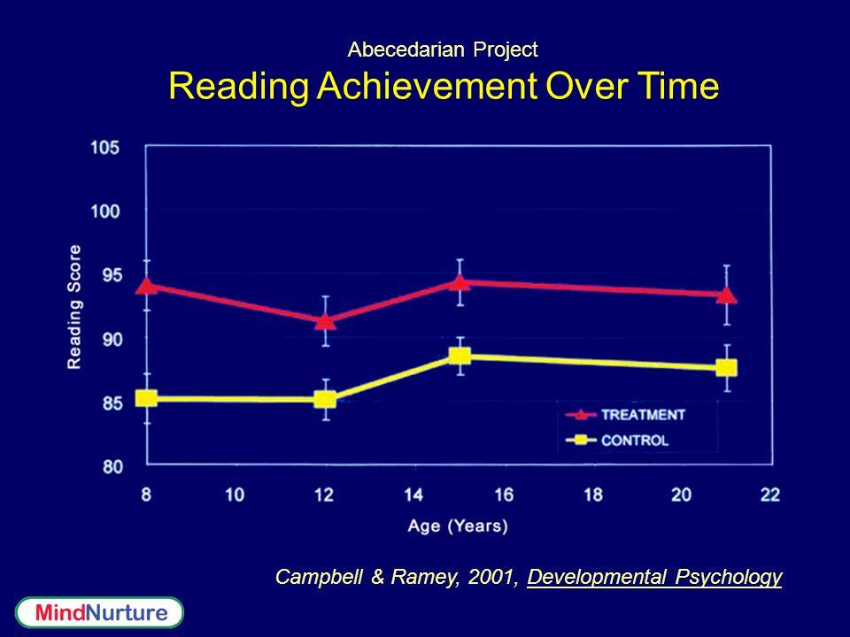 Abecedarian Project Reading Achievement Over Time Campbell & Ramey, 2001, Developmental Psychology