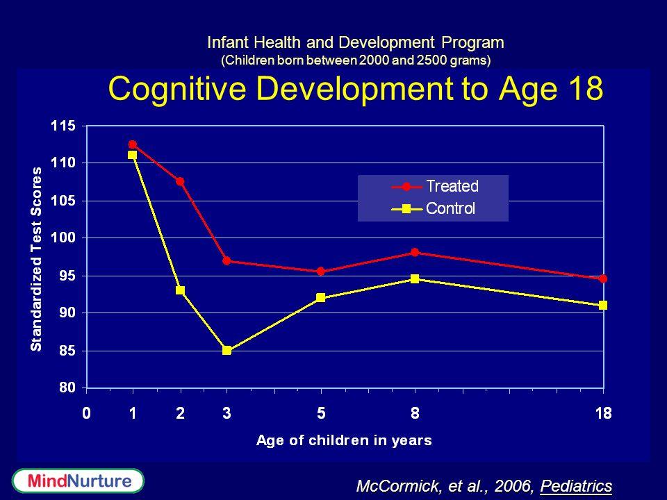 McCormick, et al., 2006, Pediatrics Infant Health and Development Program (Children born between 2000 and 2500 grams) Cognitive Development to Age 18
