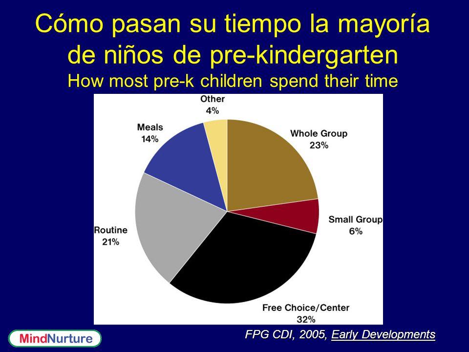 Cómo pasan su tiempo la mayoría de niños de pre-kindergarten How most pre-k children spend their time FPG CDI, 2005, Early Developments