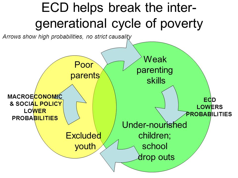 Weak parenting skills Under- nourished children; school drop outs Excluded youth Poor parents ECD helps break the inter- generational cycle of poverty