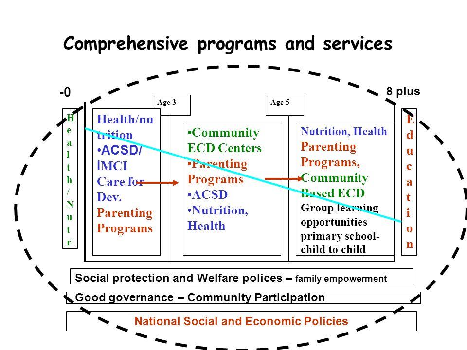 Comprehensive programs and services Health/NutrHealth/Nutr EducationEducation Age 3Age 5 Health/nu trition ACSD/ I MCI Care for Dev. Parenting Program