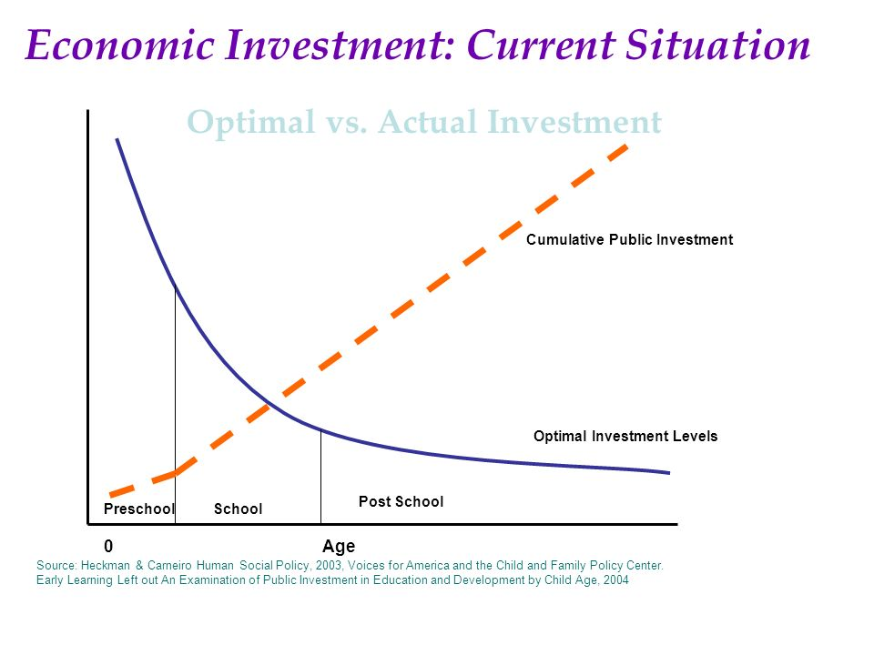 Optimal Investment Levels PreschoolSchool Post School Age0 Optimal vs. Actual Investment Cumulative Public Investment Source: Heckman & Carneiro Human