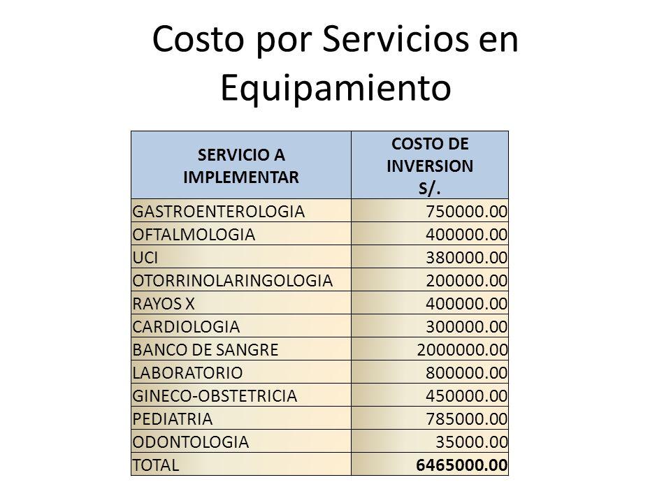 Costo por Servicios en Equipamiento SERVICIO A IMPLEMENTAR COSTO DE INVERSION S/. GASTROENTEROLOGIA750000.00 OFTALMOLOGIA400000.00 UCI380000.00 OTORRI