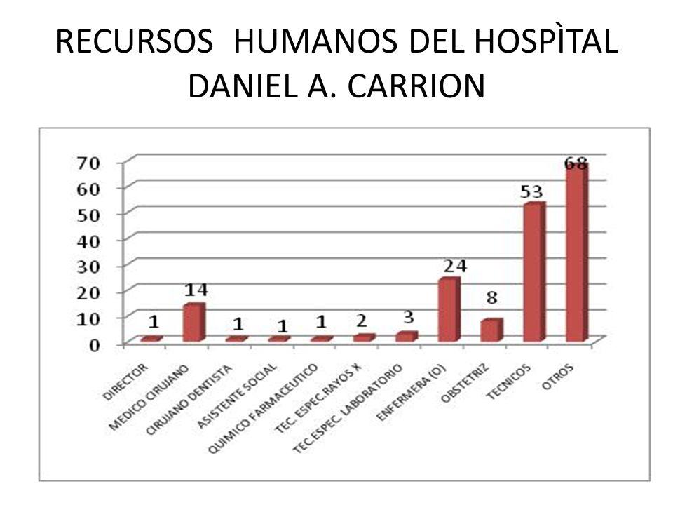 RECURSOS HUMANOS DEL HOSPÌTAL DANIEL A. CARRION