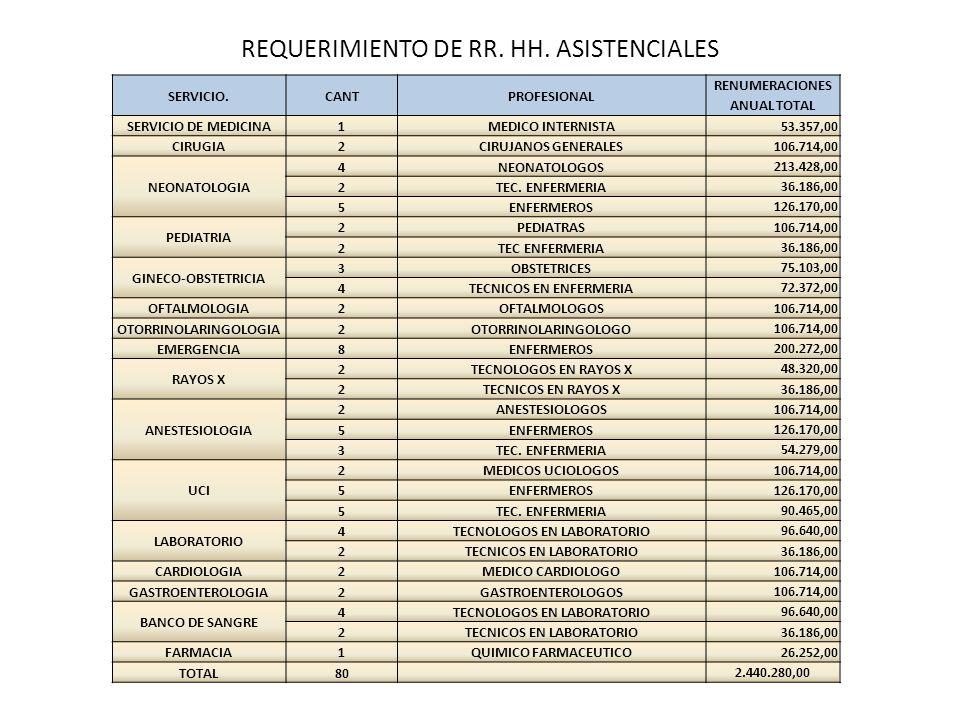 REQUERIMIENTO DE RR. HH. ASISTENCIALES SERVICIO.CANTPROFESIONAL RENUMERACIONES ANUAL TOTAL SERVICIO DE MEDICINA1MEDICO INTERNISTA53.357,00 CIRUGIA2CIR