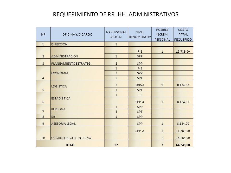 REQUERIMIENTO DE RR. HH. ADMINISTRATIVOS NºOFICINA Y/O CARGO Nº PERSONAL ACTUAL NIVEL RENUMERATIV POSIBLE INCREM. PERSONAL COSTO PPTAL REQUERIDO 1DIRE