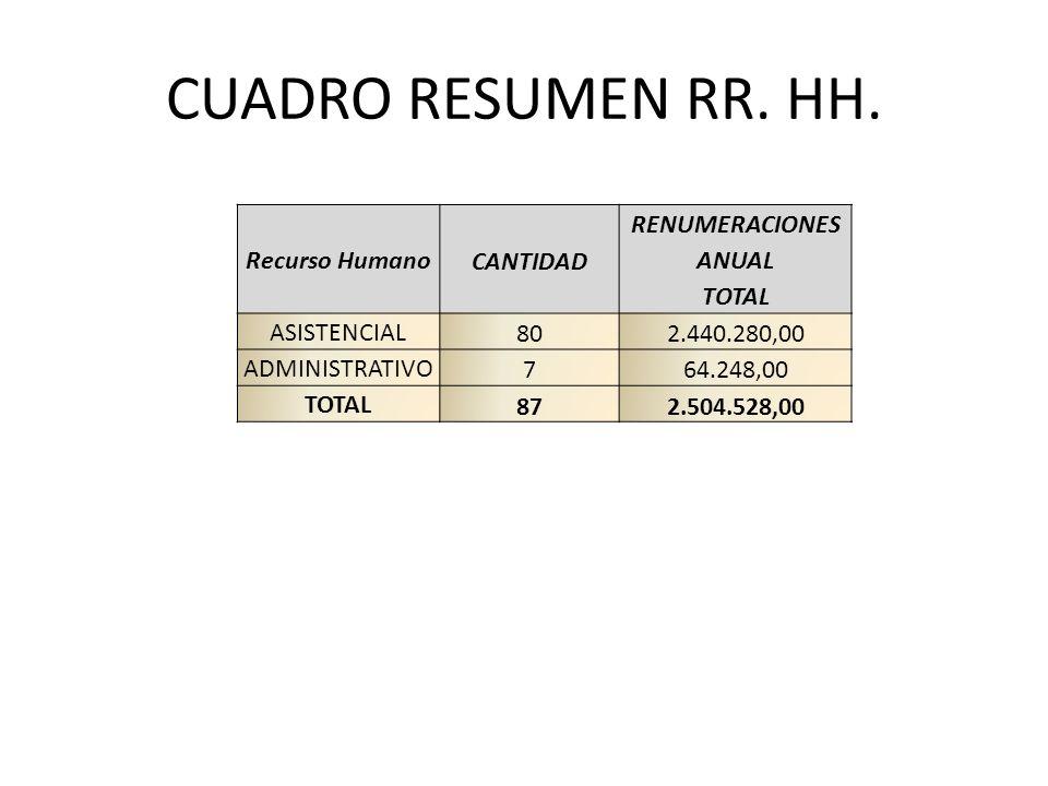 CUADRO RESUMEN RR. HH. Recurso HumanoCANTIDAD RENUMERACIONES ANUAL TOTAL ASISTENCIAL802.440.280,00 ADMINISTRATIVO764.248,00 TOTAL872.504.528,00