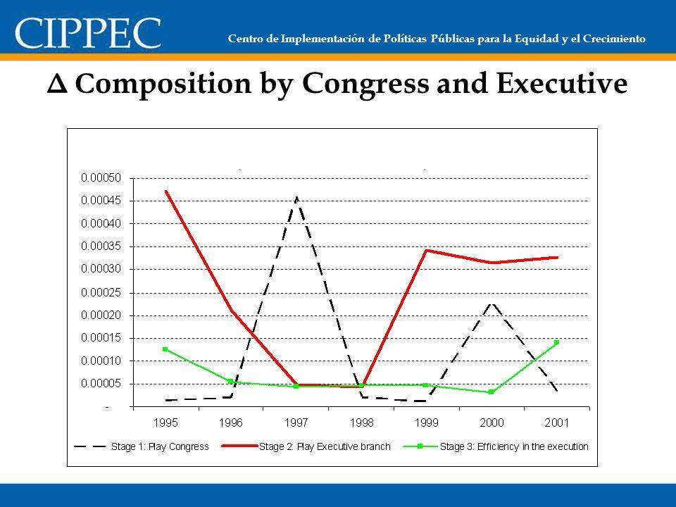 Centro de Implementación de Políticas Públicas para la Equidad y el Crecimiento Δ C omposition by Congress and Executive