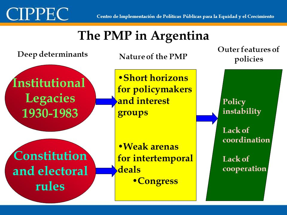 Centro de Implementación de Políticas Públicas para la Equidad y el Crecimiento The PMP in Argentina Institutional Legacies 1930-1983 Constitution and electoral rules Short horizons for policymakers and interest groups Weak arenas for intertemporal deals Congress Policy instability Lack of coordination Lack of cooperation Deep determinants Nature of the PMP Outer features of policies