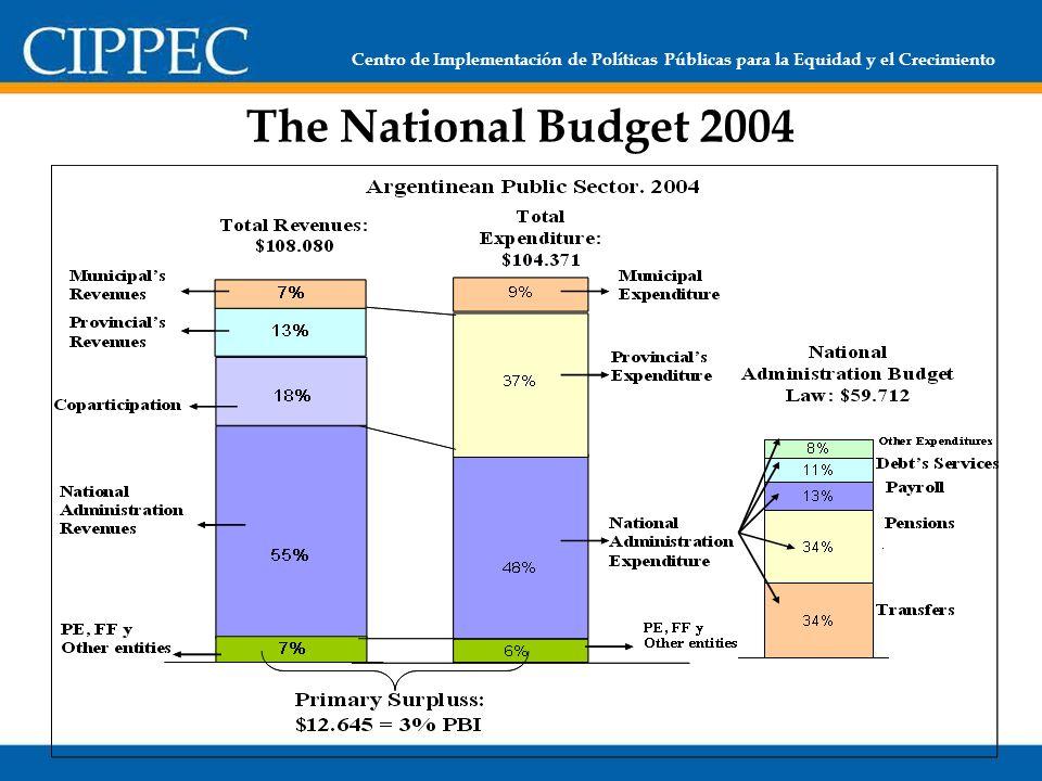 Centro de Implementación de Políticas Públicas para la Equidad y el Crecimiento The National Budget 2004