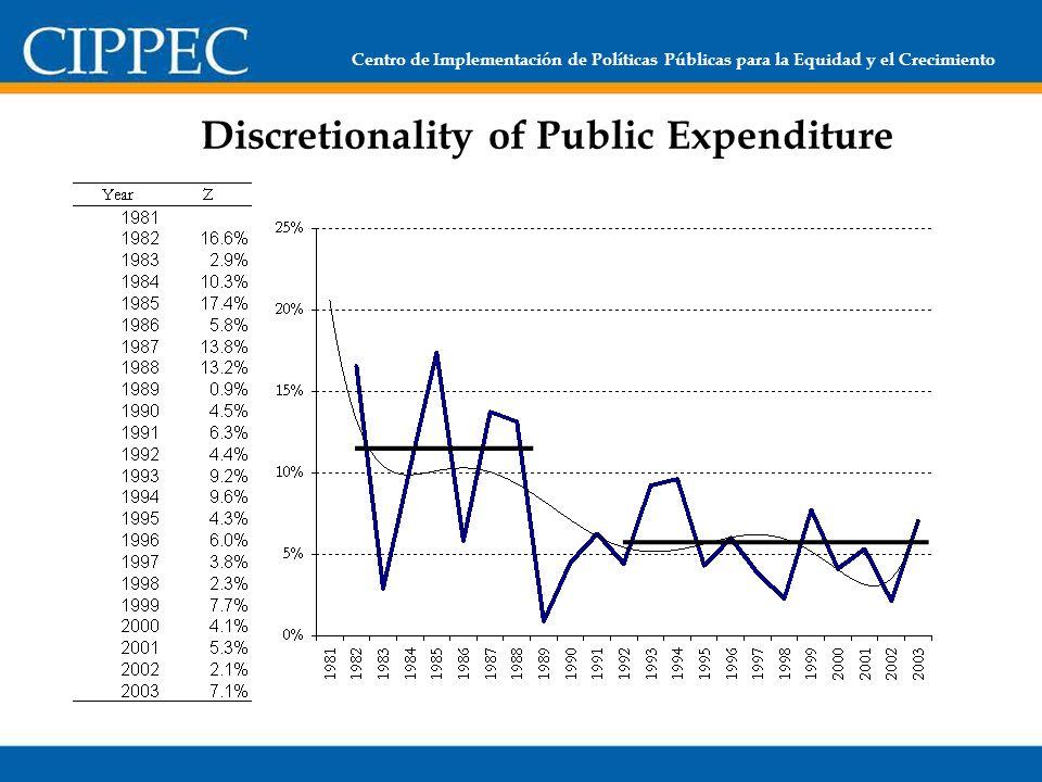 Centro de Implementación de Políticas Públicas para la Equidad y el Crecimiento Discretionality of Public Expenditure