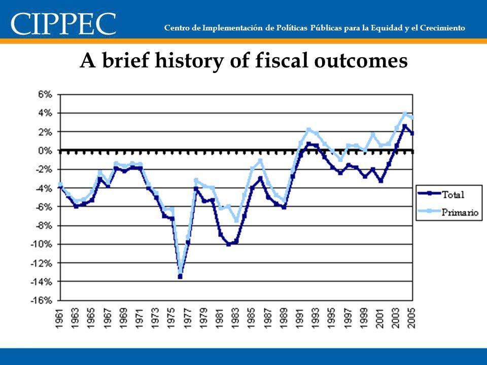 Centro de Implementación de Políticas Públicas para la Equidad y el Crecimiento A brief history of fiscal outcomes