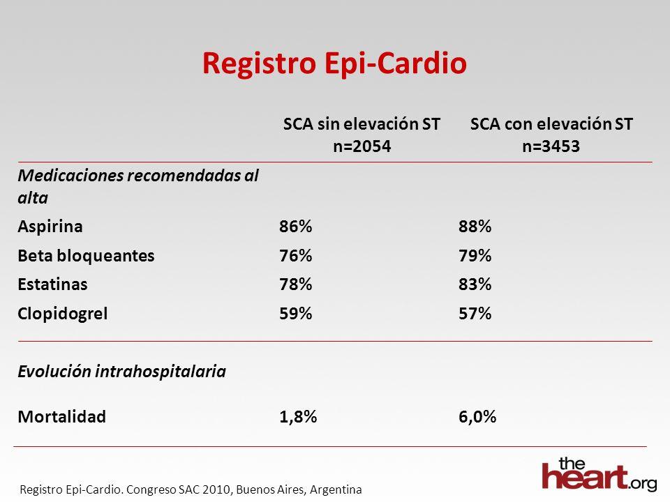 Registro Epi-Cardio SCA sin elevación ST n=2054 SCA con elevación ST n=3453 Medicaciones recomendadas al alta Aspirina86%88% Beta bloqueantes76%79% Estatinas78%83% Clopidogrel59%57% Evolución intrahospitalaria Mortalidad1,8%6,0% Registro Epi-Cardio.