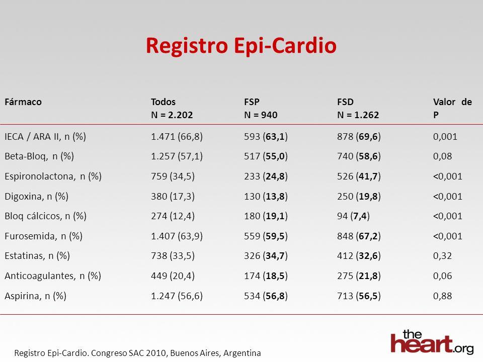 Registro Epi-Cardio Registro Epi-Cardio.