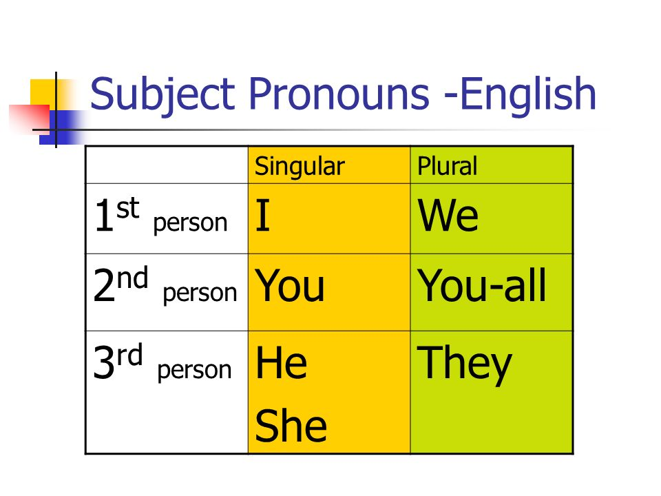 Subject Pronouns -English SingularPlural 1 st person IWe 2 nd person YouYou-all 3 rd person He She They