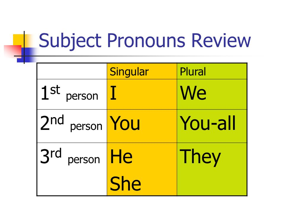 Subject Pronouns Review SingularPlural 1 st person IWe 2 nd person YouYou-all 3 rd person He She They