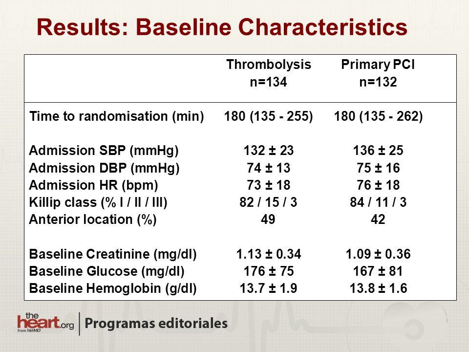 ThrombolysisPrimary PCI n=134n=132 Time to randomisation (min)180 (135 - 255)180 (135 - 262) Admission SBP (mmHg)132 ± 23136 ± 25 Admission DBP (mmHg)