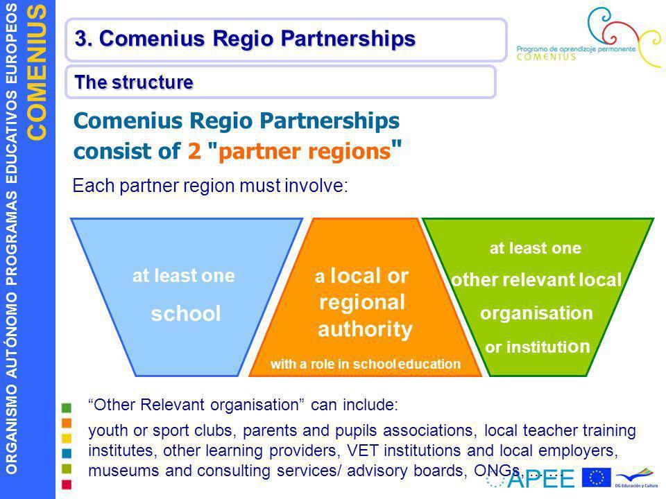 ORGANISMO AUTÓNOMO PROGRAMAS EDUCATIVOS EUROPEOS COMENIUS 3. Comenius Regio Partnerships The structure Comenius Regio Partnerships consist of 2