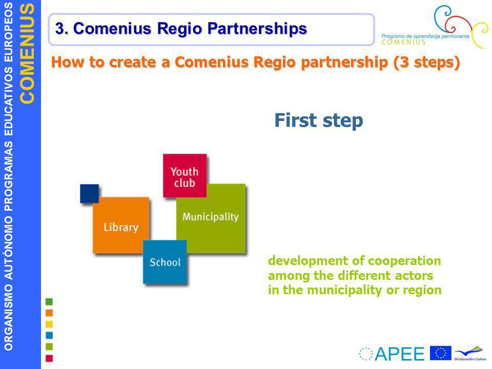 ORGANISMO AUTÓNOMO PROGRAMAS EDUCATIVOS EUROPEOS COMENIUS 3. Comenius Regio Partnerships How to create a Comenius Regio partnership (3 steps) developm