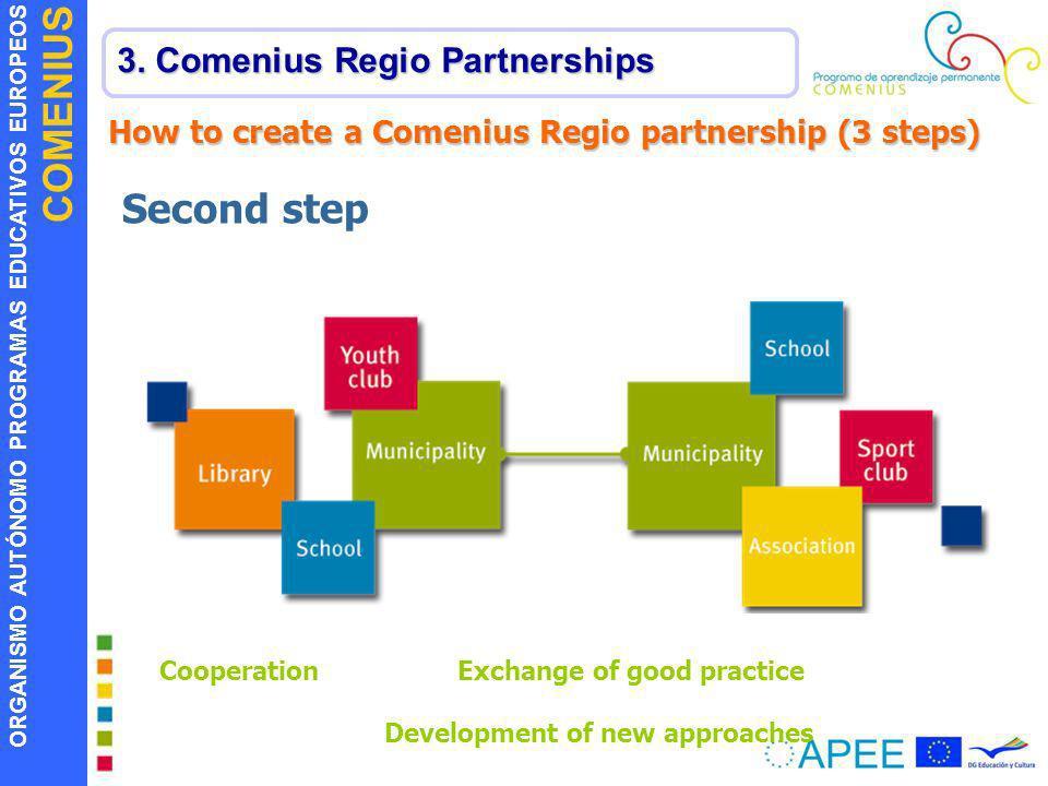 ORGANISMO AUTÓNOMO PROGRAMAS EDUCATIVOS EUROPEOS COMENIUS 3. Comenius Regio Partnerships How to create a Comenius Regio partnership (3 steps) Second s
