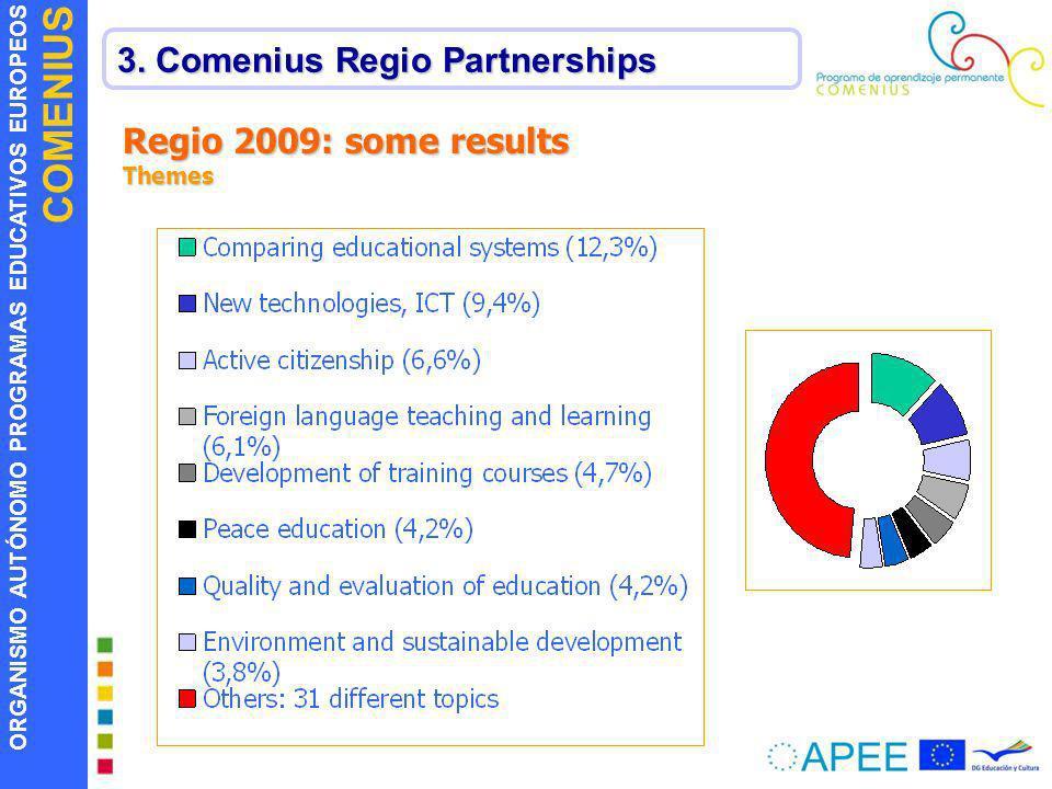 ORGANISMO AUTÓNOMO PROGRAMAS EDUCATIVOS EUROPEOS COMENIUS 3. Comenius Regio Partnerships Regio 2009: some results Themes