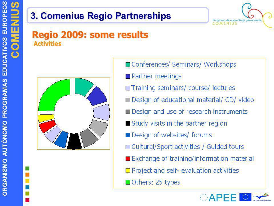 ORGANISMO AUTÓNOMO PROGRAMAS EDUCATIVOS EUROPEOS COMENIUS 3. Comenius Regio Partnerships Regio 2009: some results Activities