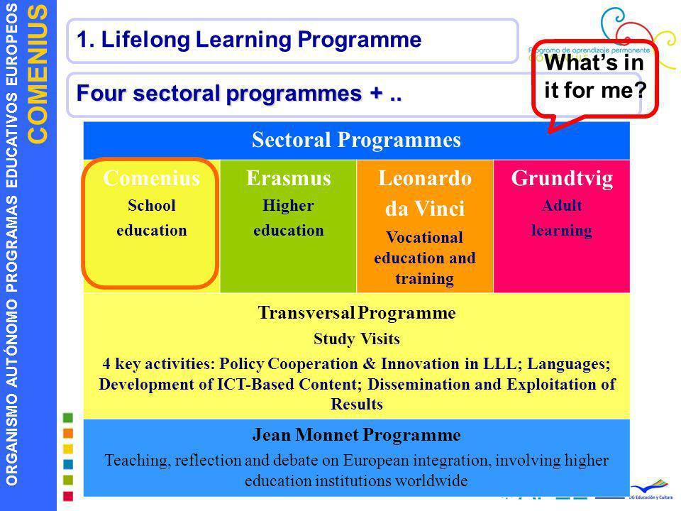 ORGANISMO AUTÓNOMO PROGRAMAS EDUCATIVOS EUROPEOS COMENIUS Four sectoral programmes +.. Sectoral Programmes Comenius School education Erasmus Higher ed