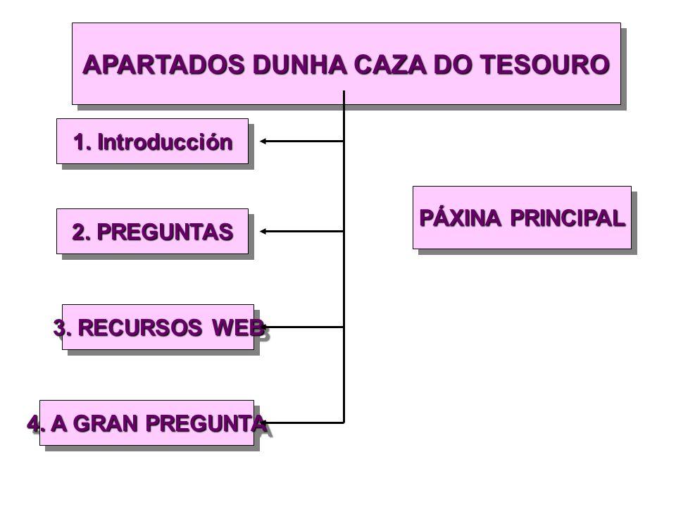 APARTADOS DUNHA CAZA DO TESOURO 1. Introducción PÁXINA PRINCIPAL 2.