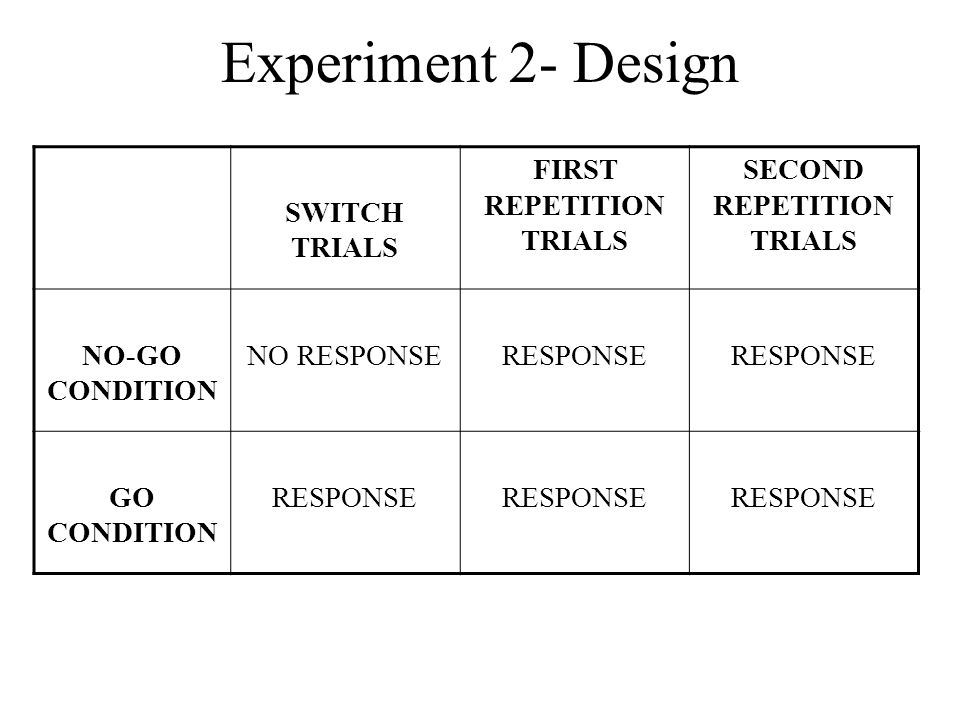SWITCH TRIALS FIRST REPETITION TRIALS SECOND REPETITION TRIALS NO-GO CONDITION NO RESPONSERESPONSE GO CONDITION RESPONSE Experiment 2- Design
