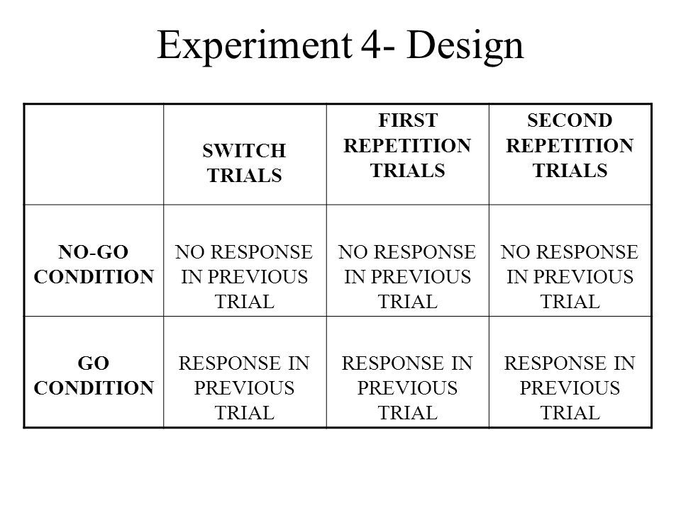 SWITCH TRIALS FIRST REPETITION TRIALS SECOND REPETITION TRIALS NO-GO CONDITION NO RESPONSE IN PREVIOUS TRIAL GO CONDITION RESPONSE IN PREVIOUS TRIAL Experiment 4- Design