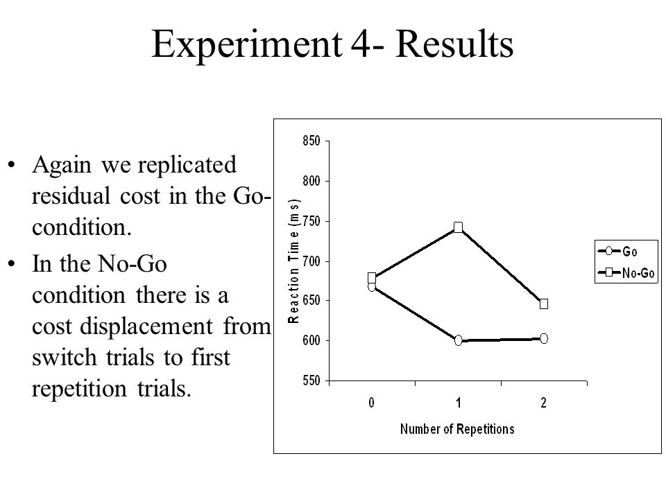Experiment 4- Results Again we replicated residual cost in the Go- condition.