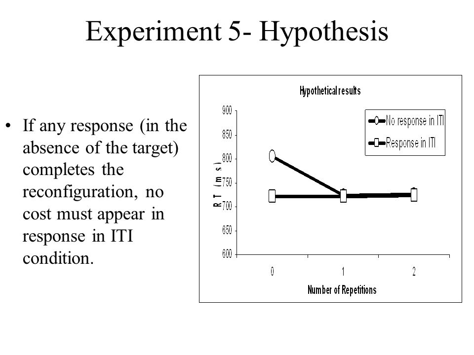 Experiment 5- Hypothesis If any response (in the absence of the target) completes the reconfiguration, no cost must appear in response in ITI condition.