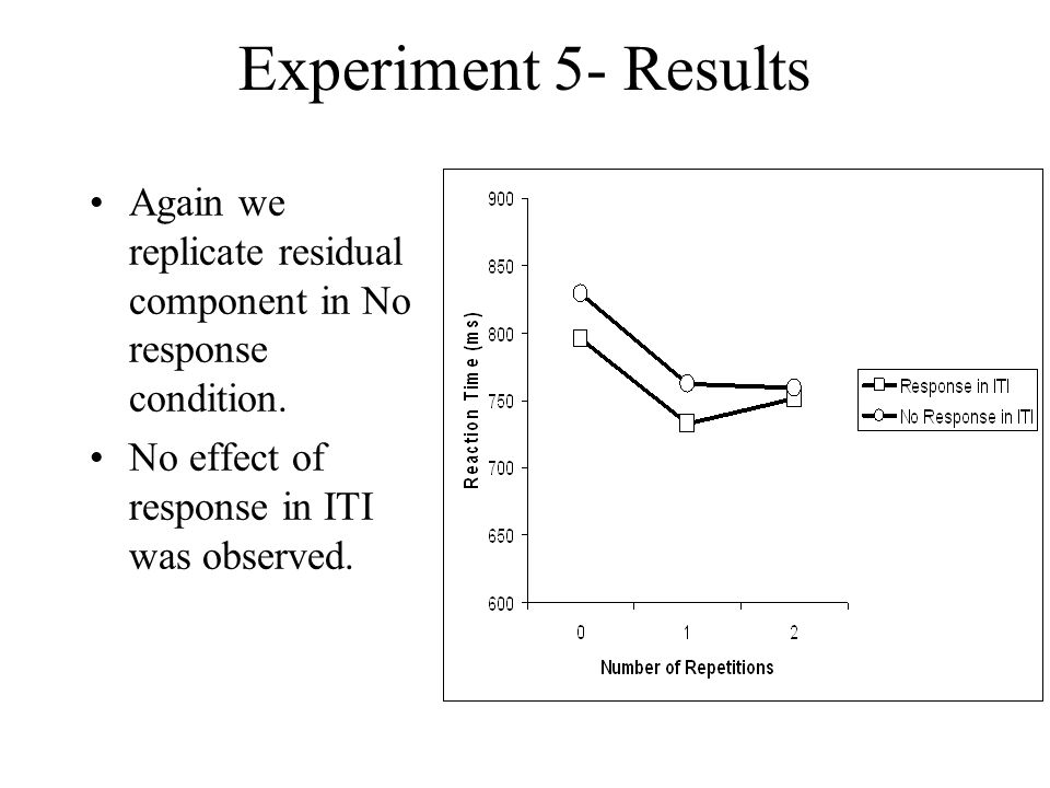 Experiment 5- Results Again we replicate residual component in No response condition.