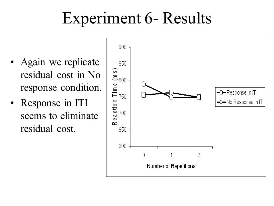Experiment 6- Results Again we replicate residual cost in No response condition.