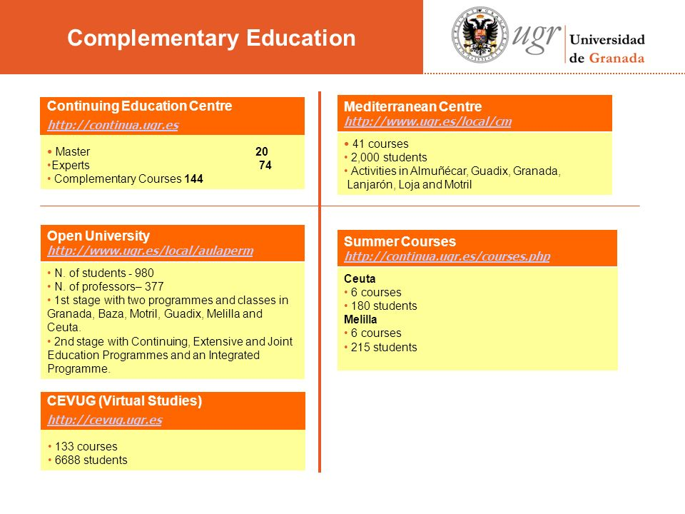 Master 20 Experts 74 Complementary Courses 144 Open University http://www.ugr.es/local/aulaperm N.