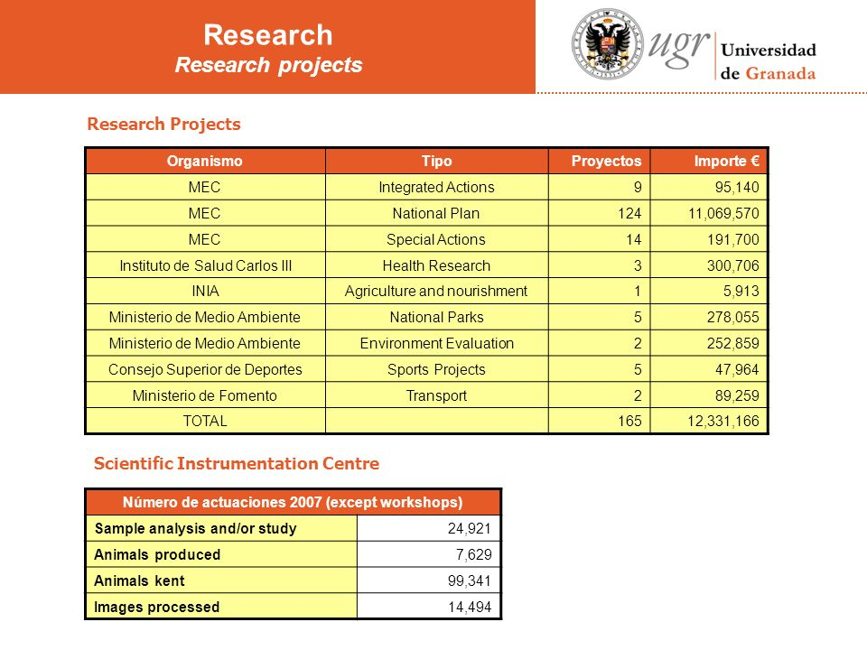 Research Projects Scientific Instrumentation Centre Research Research projects OrganismoTipoProyectosImporte MECIntegrated Actions995,140 MECNational Plan12411,069,570 MECSpecial Actions14191,700 Instituto de Salud Carlos IIIHealth Research3300,706 INIAAgriculture and nourishment15,913 Ministerio de Medio AmbienteNational Parks5278,055 Ministerio de Medio AmbienteEnvironment Evaluation2252,859 Consejo Superior de DeportesSports Projects547,964 Ministerio de FomentoTransport289,259 TOTAL16512,331,166 Número de actuaciones 2007 (except workshops) Sample analysis and/or study24,921 Animals produced7,629 Animals kent99,341 Images processed14,494